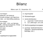 Abbildung Bilanz